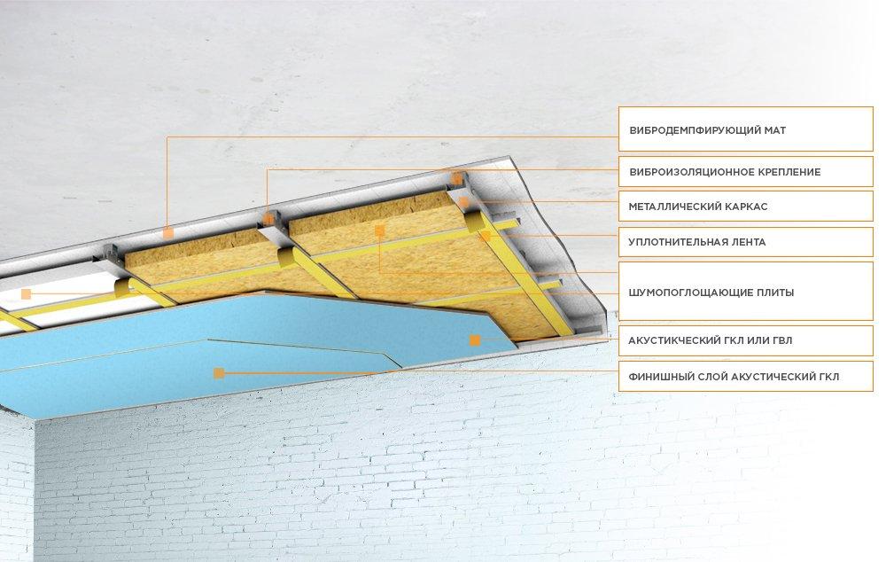 Звукоизоляция потолка в доме