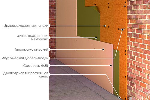Звукоизоляция стен квартиры в Екатеринбурге