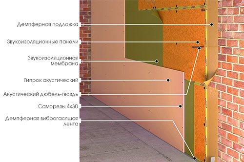 Шумоизоляция стен квартиры в Екатеринбурге