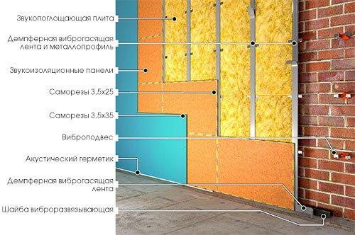 Звукоизоляция стен в Екатеринбурге