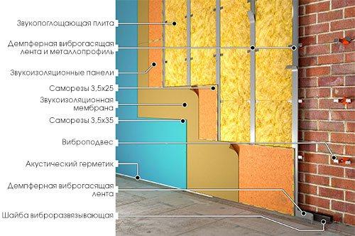 Шумоизоляция стен в Екатеринбурге
