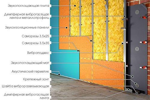 Звукоизоляция стен комнаты в Екатеринбурге