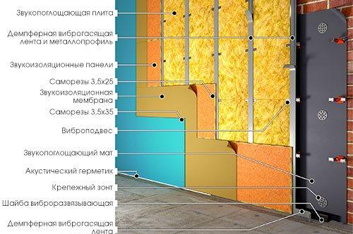 Шумоизоляция стен комнаты в Екатеринбурге
